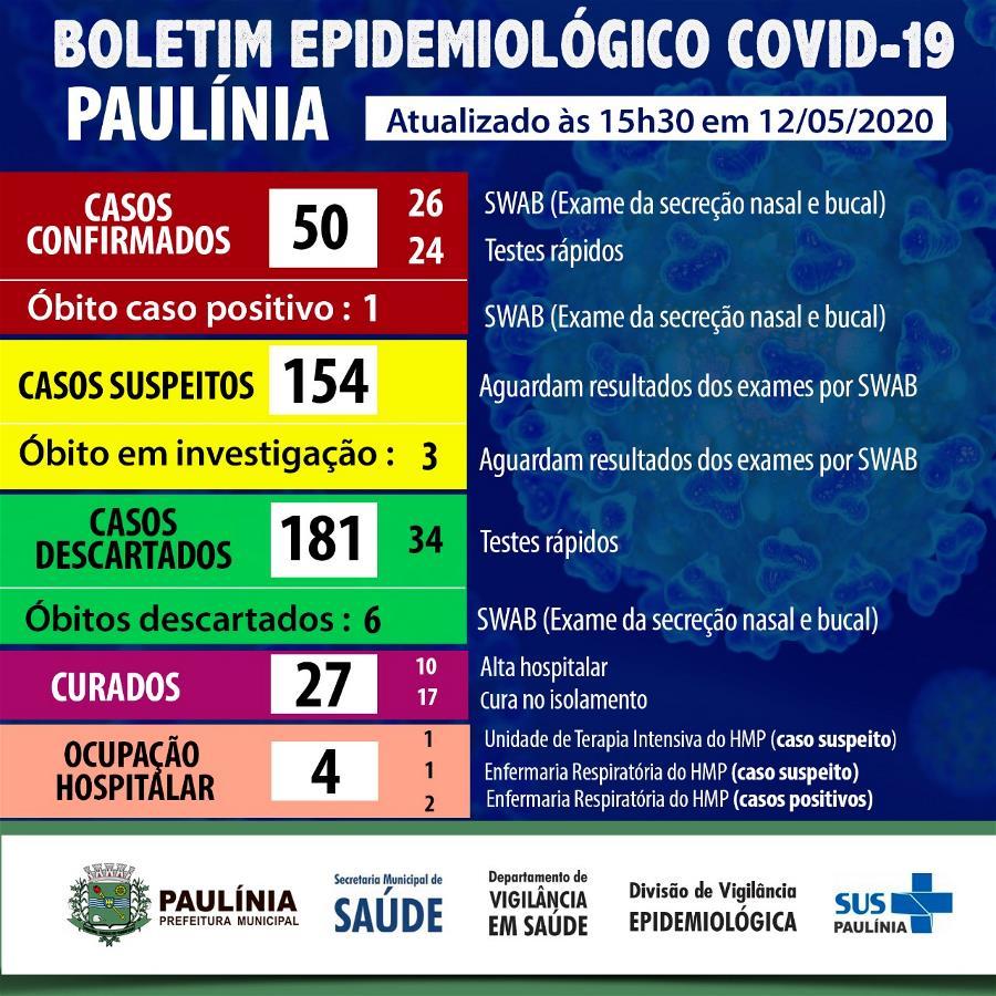 Coronavírus 12.5.20