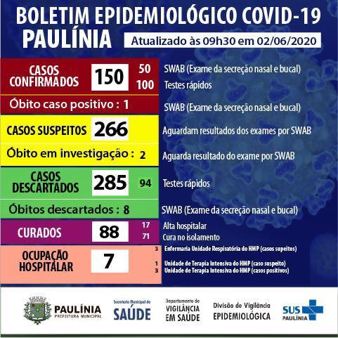 Coronavírus 2.6.20