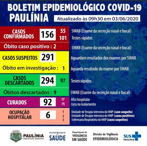 Coronavírus 3.6.20