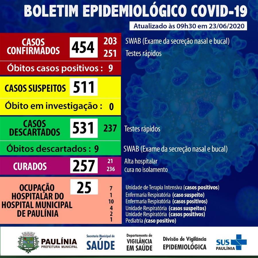 Coronavírus 23.6.20