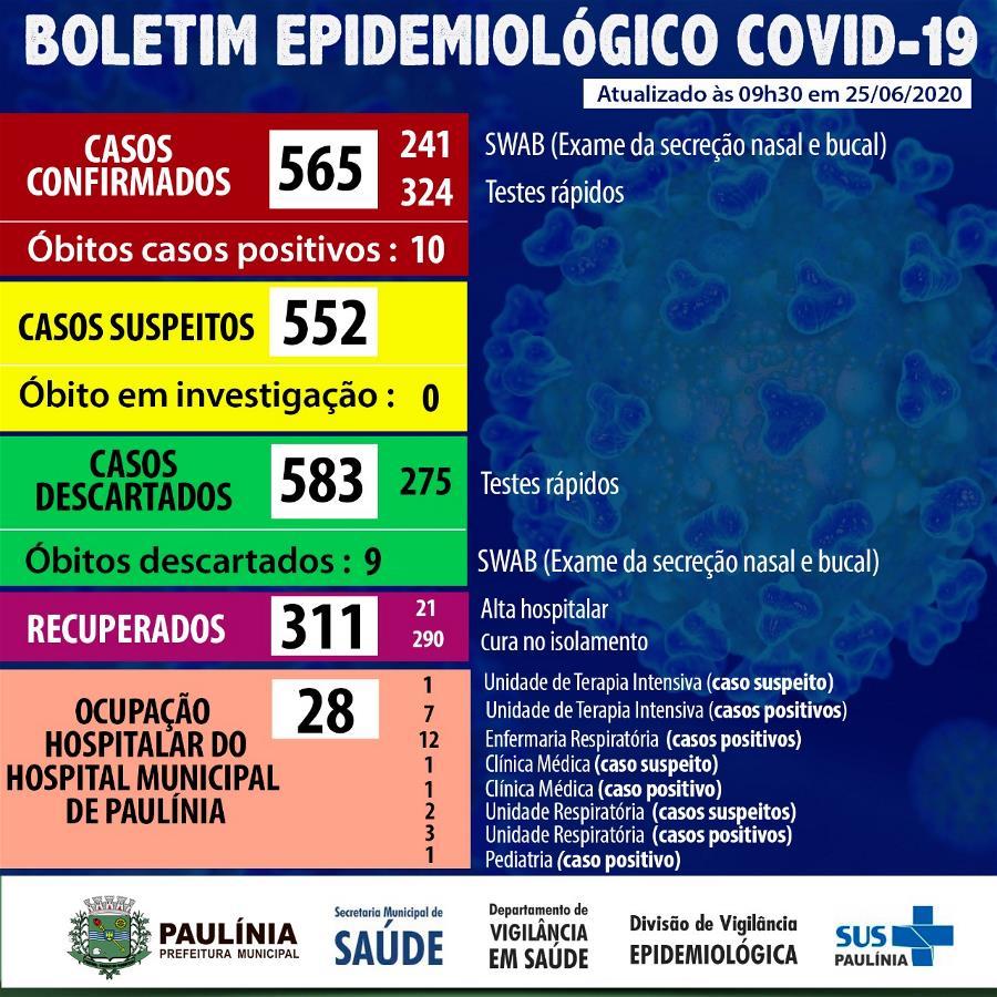 Coronavírus 25.6.20