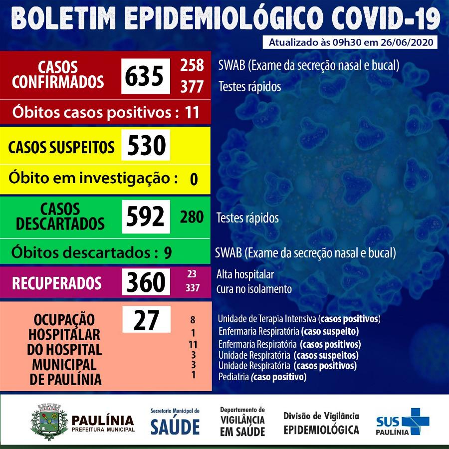 Coroanvírus 26.6.20