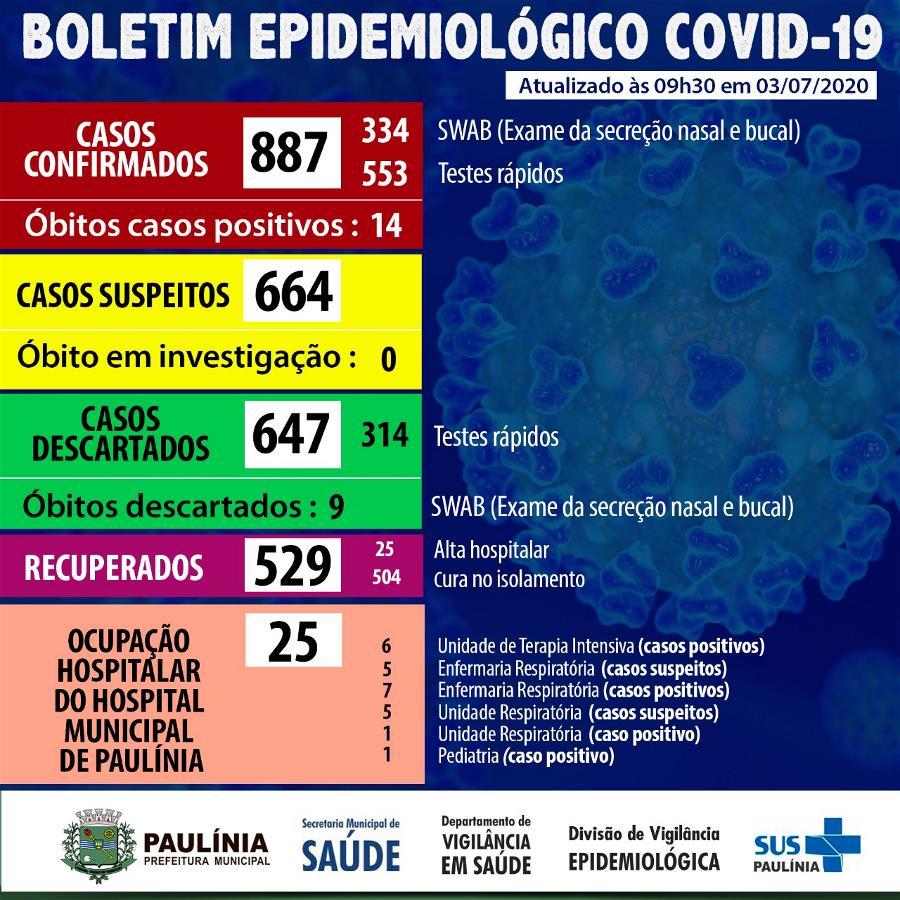 Paulínia confirma o 14ª óbito por Covid-19