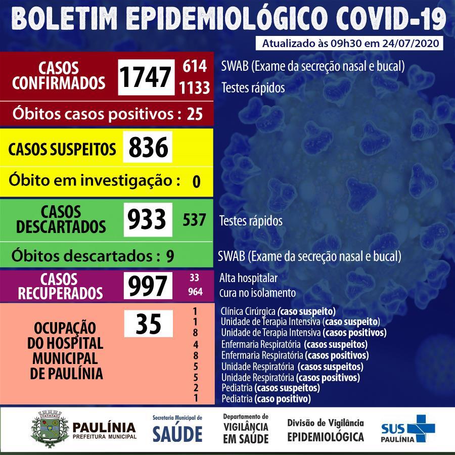 Coronavírus 24.7.20