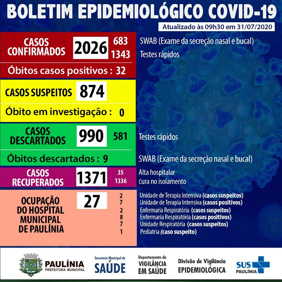 Coronavírus 31.07.20