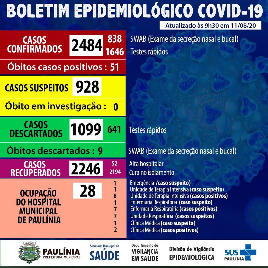 Boletim Epidemiológico 11.08.20