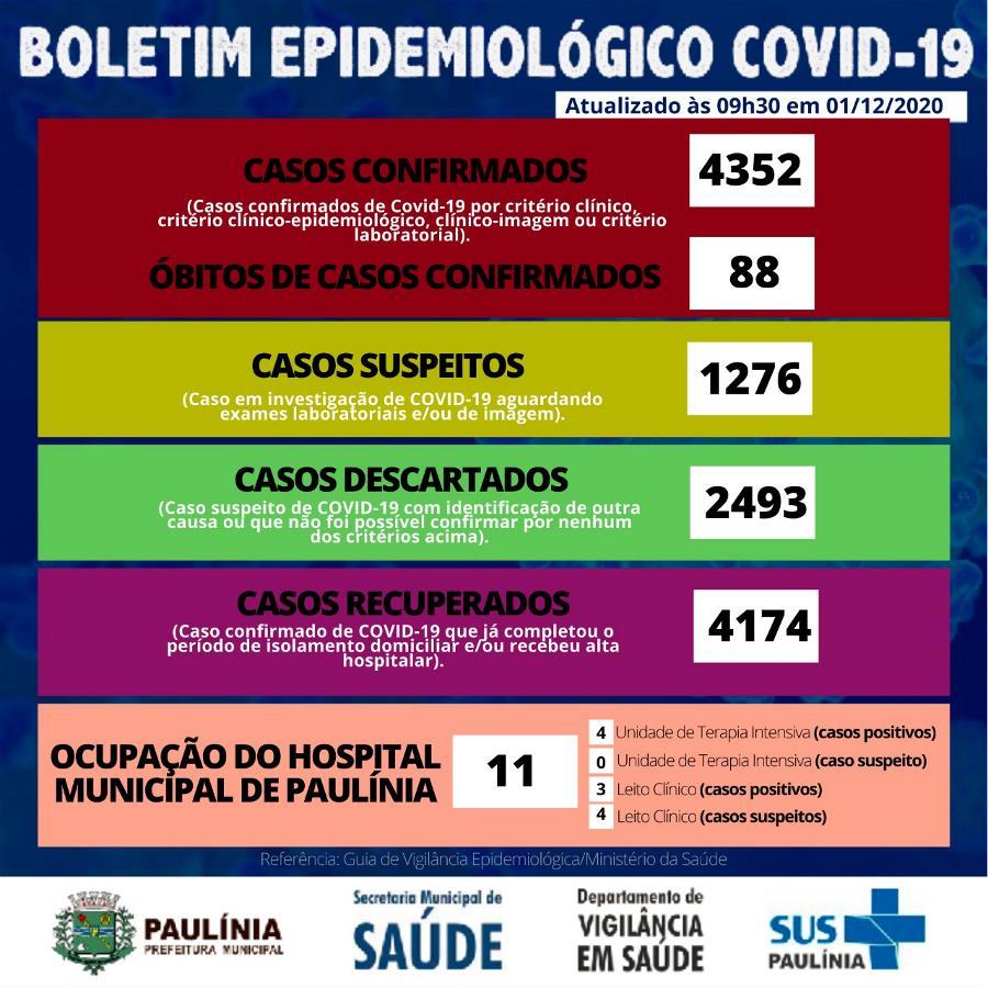 Boletim Epidemiológico 1.12.20